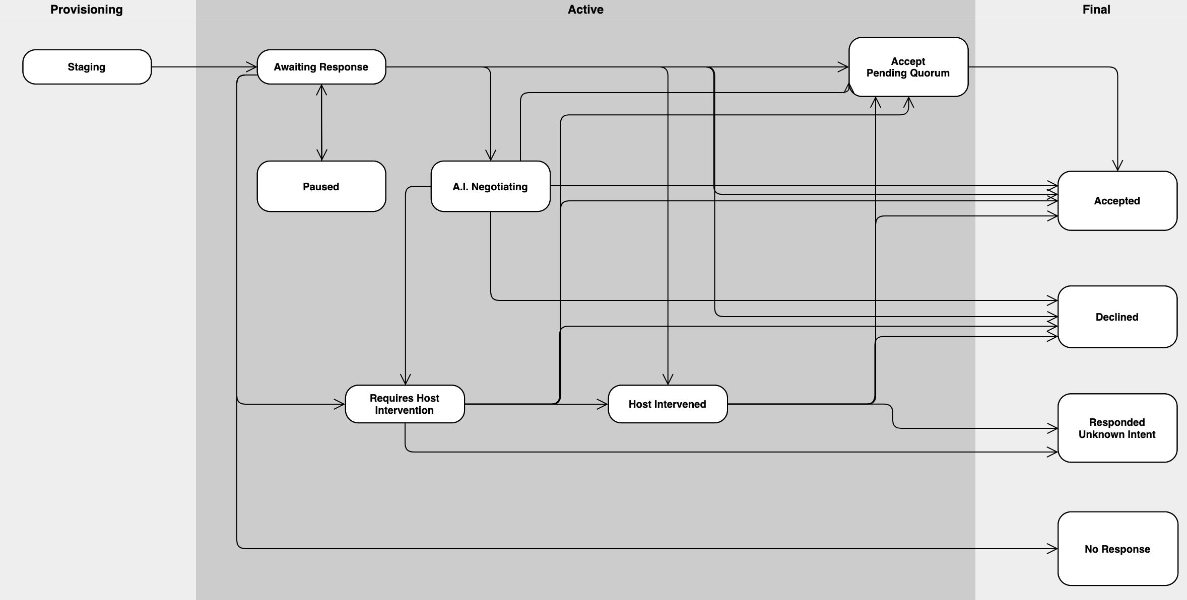 Guest Statuses Diagram MGM I1