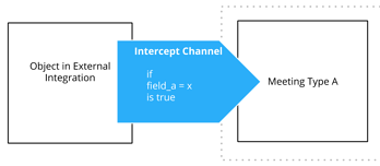 Intercept Channels