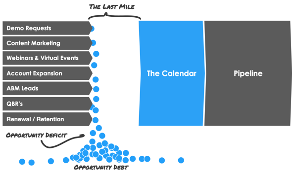 The Last Mile Problem for Sales