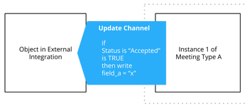 Update Channels (2)